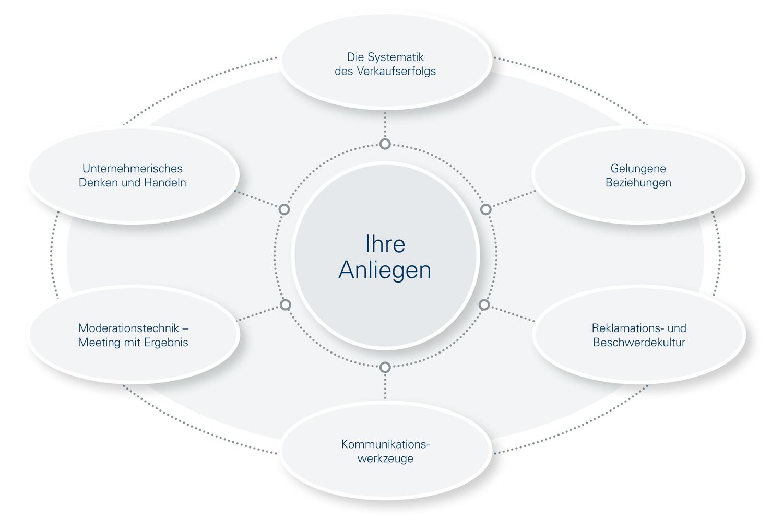 Diese Grafik zeigt die Seven Tools Themenlandschaft für Personalentwicklung | Organisationsentwicklung