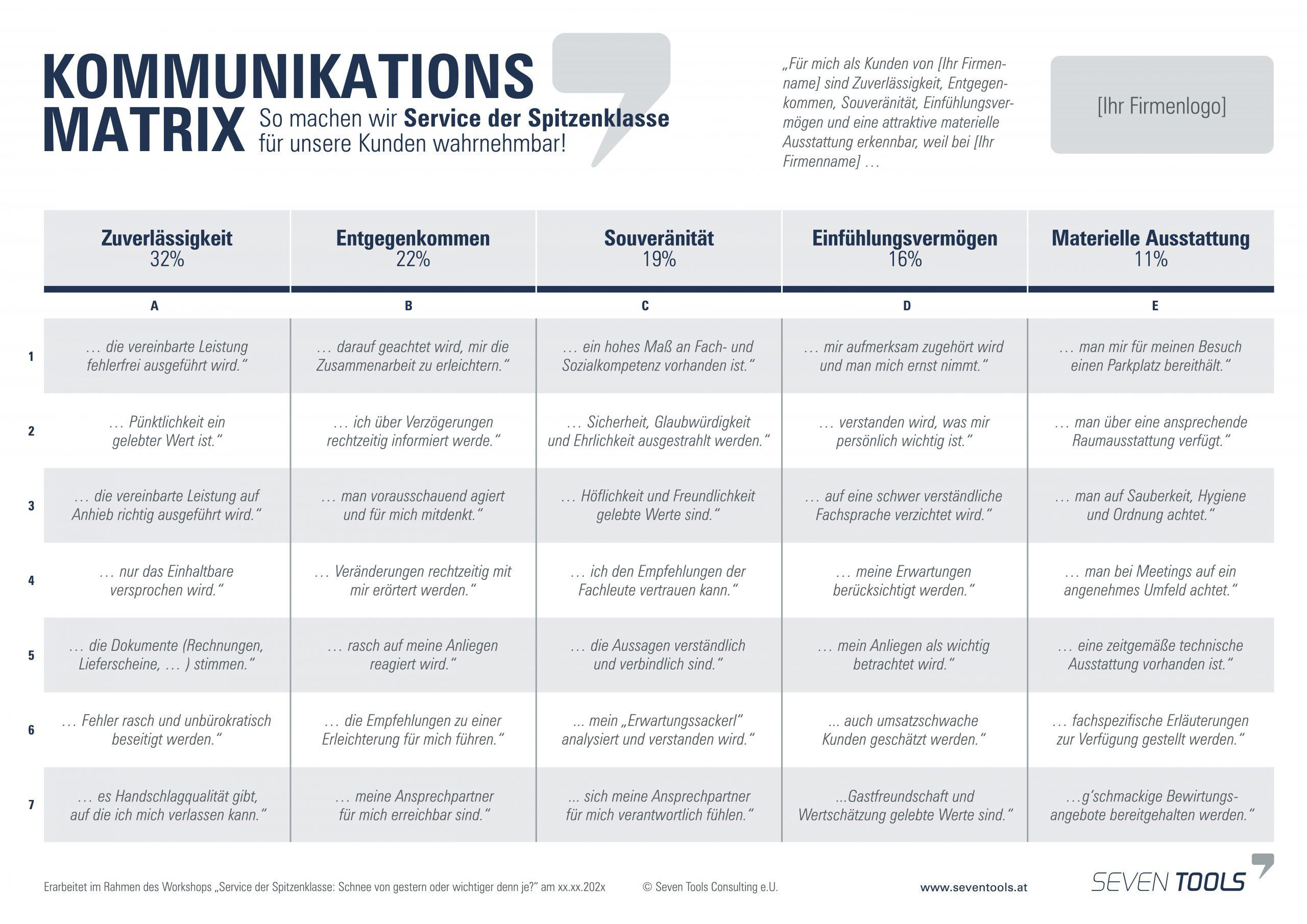 Die Seven-Tools-Kommunikationsmatrix© zeigt beispielhaft, wodurch Service der Spitzenklasse von den Kunden wahrgenommen wird.